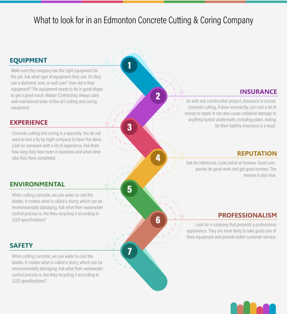 What to look for in a Concrete Company